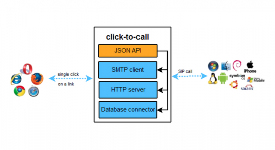 Web call by using Javascript Archives • Information