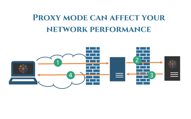 How The Security Devices In Proxy Mode Can Affect Network