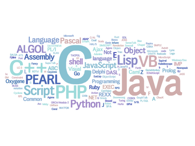 Different Programming Languages and their Fields of Application