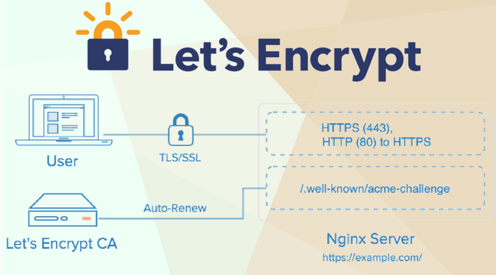 Let's Encrypt Main Logo