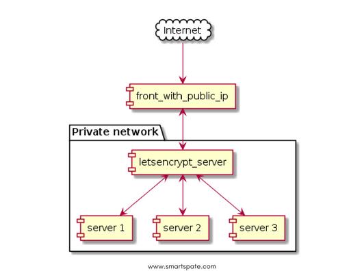 Let's Encrypt Photo 2
