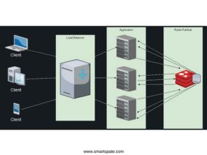 Highly Loaded WebSocket Service Photo 7