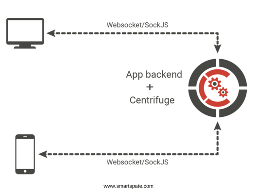 Centrifugo v2 - The Future Of The Real-Time Server And The Library