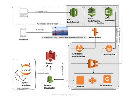 Apps In AWS Serverless Infrastructure With FaaS Photo 2