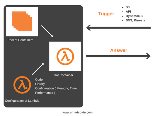Apps In AWS Serverless Infrastructure With FaaS Photo 3