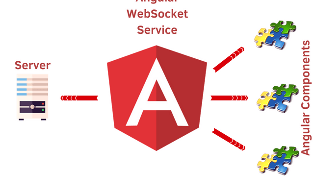 WebSockets In Angular Main Logo