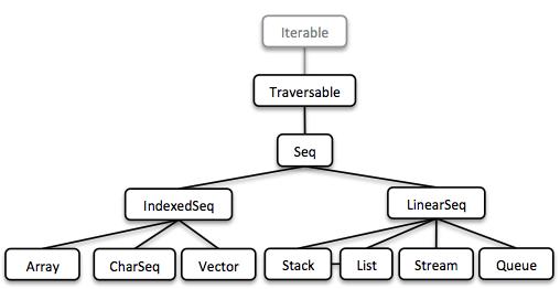 Java 5